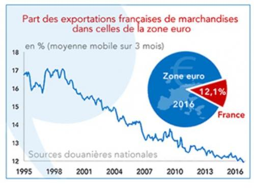 2017 09 04 evolution exportations france