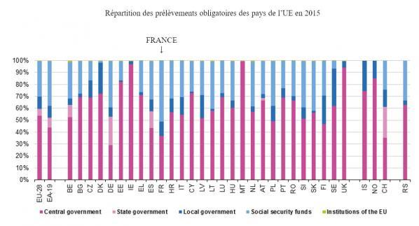 Répartition des PO dans l 'UE (2015)