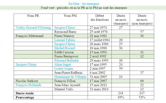 Dirigeants politiques français