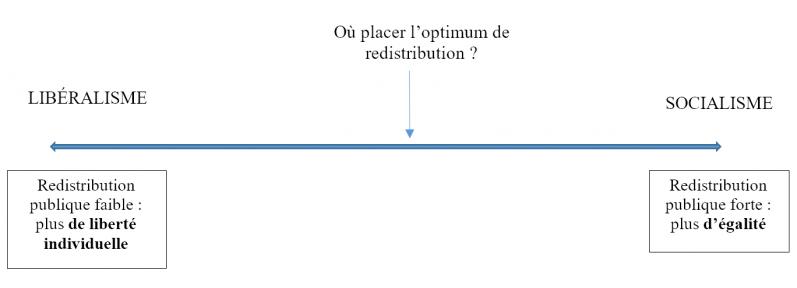 Optimum de redistribution