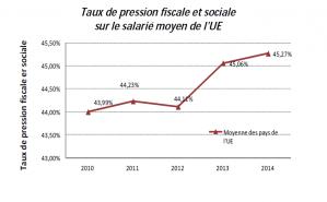 Taux de pression fiscale sociale en UE