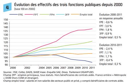 Evolution des effectifs des trois fonctions publiques depuis 2000