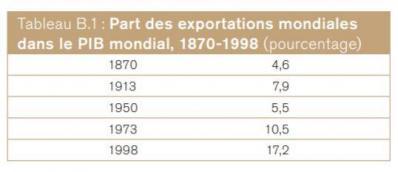 Exportations de 1870 à 1998