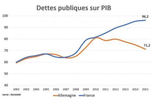 Dette publique en Allemagne  et en France