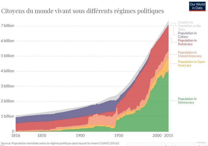 Régimes politiques depuis 1816