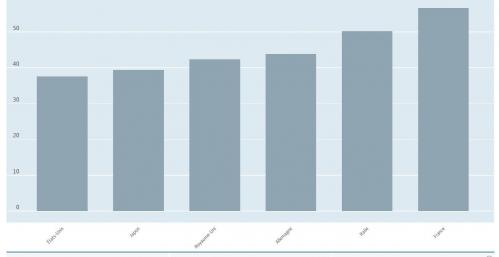 Dépenses publiques des pays du G7 en 2015 en % du PIB