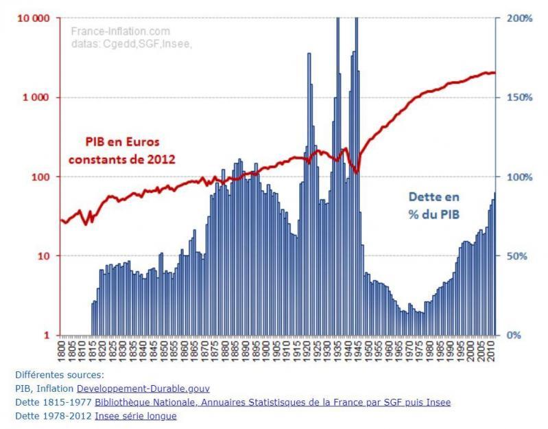 Dette publique de la France de 1800 à 2010