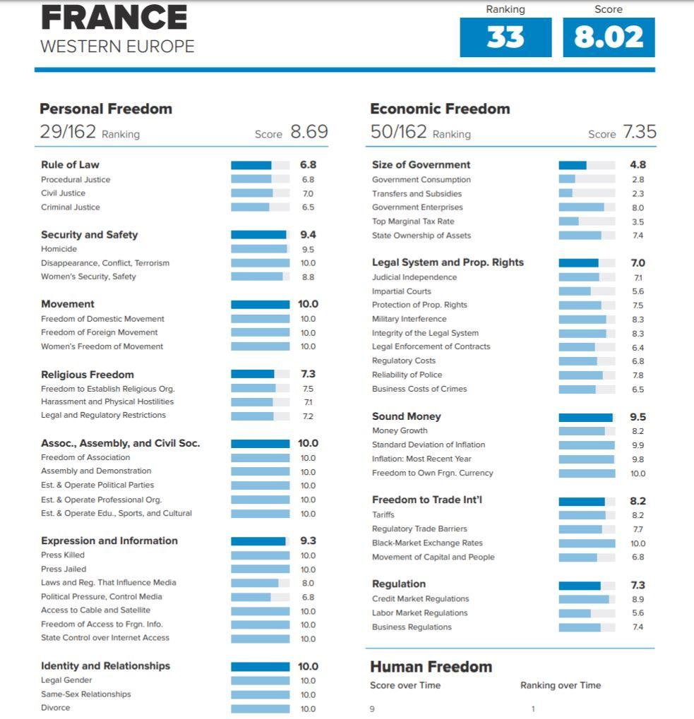 Human Freedom Index (France)