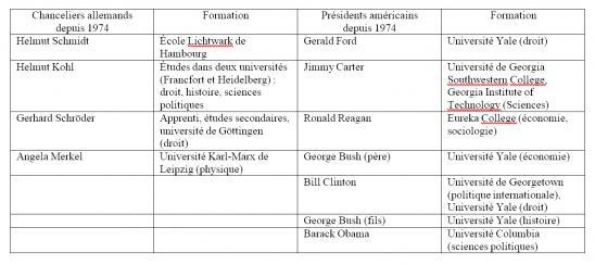 Dirigeants politiques allemands et américains