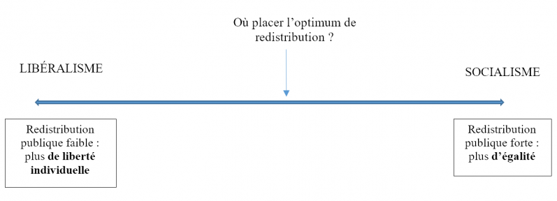 Optimum de redistribution