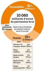 Patrimoine des français en 2009 (INSEE)