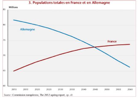 Evolution de la population en France et en Allemagne