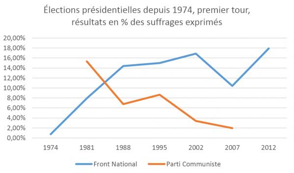 Présidentielle. FN et PC depuis 1974