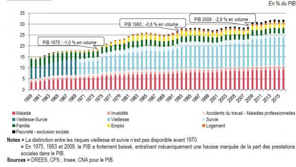 Part des prestations sociales dans la richesse nationale depuis 1959