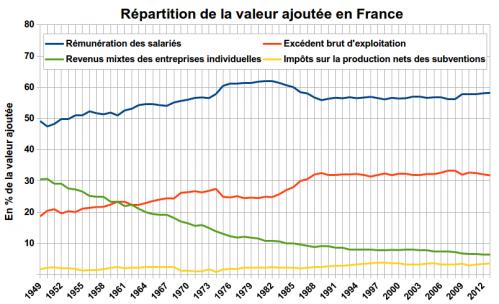 Répartition de la valeur ajoutée en France