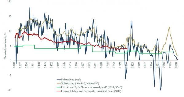 Evolution des taux d'intérêt réels du 14e au 21e siècle14 21e siecle