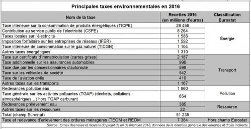 Taxes environnementales 2016 en France