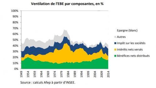 Ventilation de l'EBE par composantes en %
